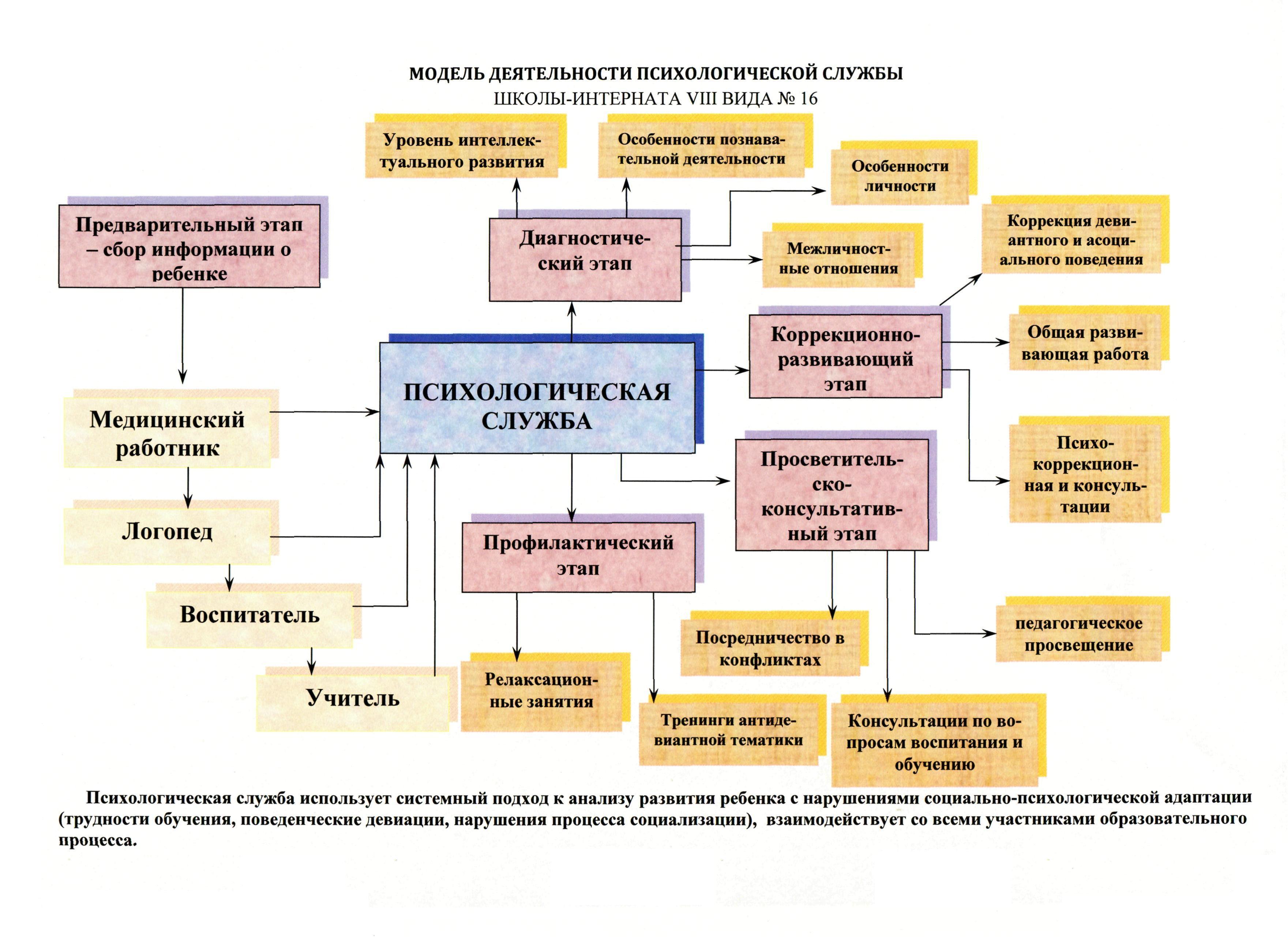 Схема беседы в психологическом консультировании5